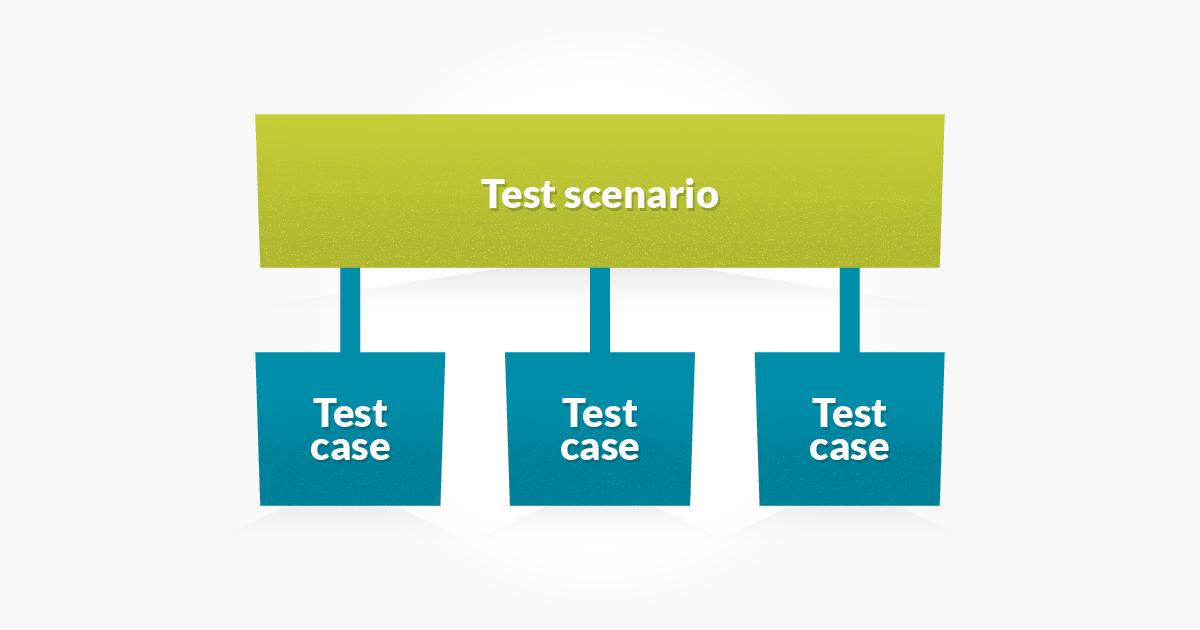 Test scenario and cases