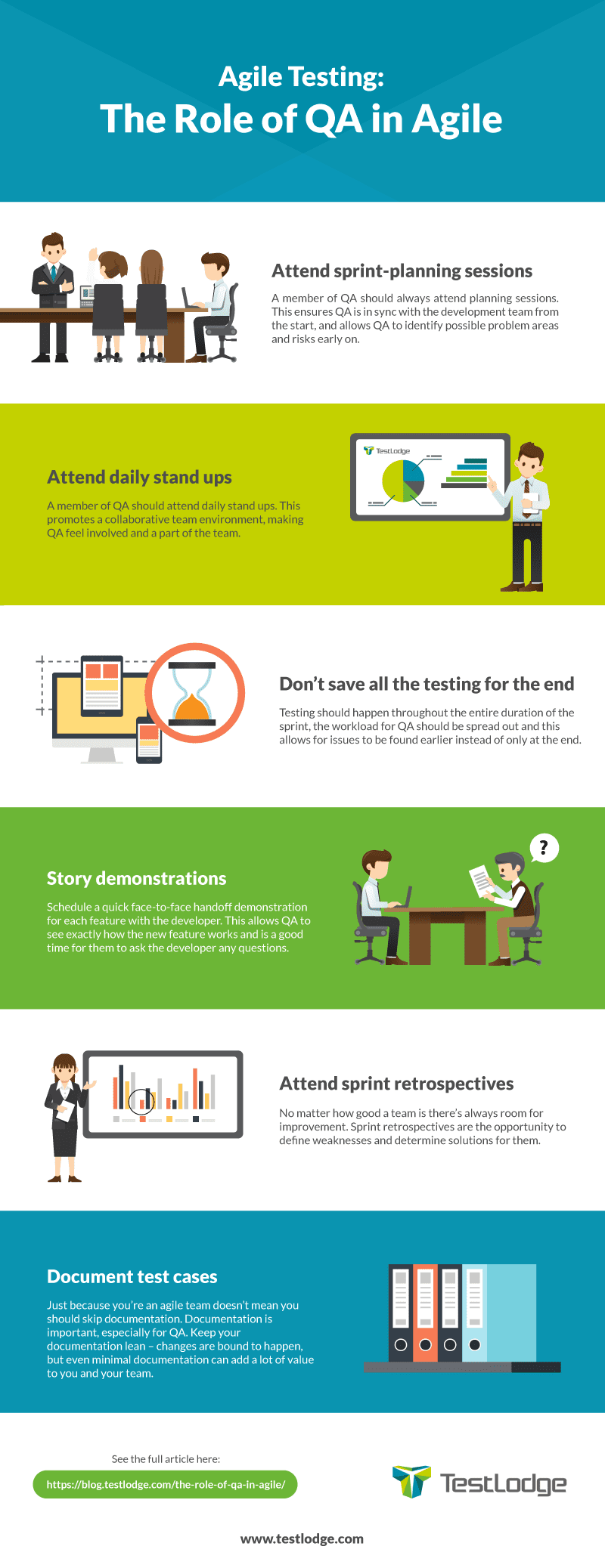 agile testing the role of qa in agile testlodge blog infographic role of qa in agile