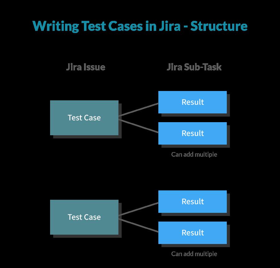 Jira test case structure