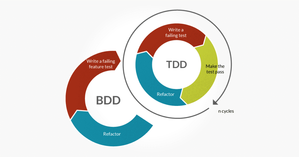 TDD v BDD test cycle