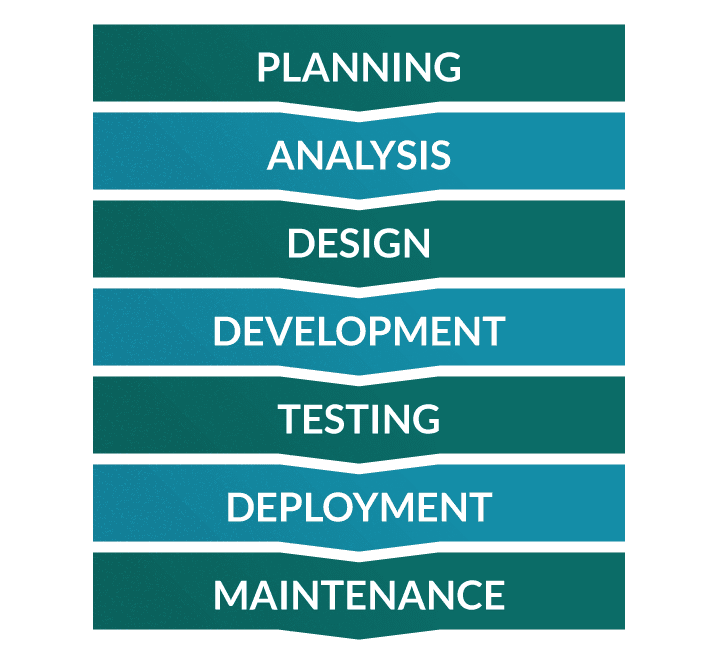Software Development Life Cycle The Phases Of Sdlc Testlodge Blog