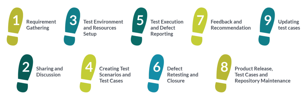 Manual testing steps