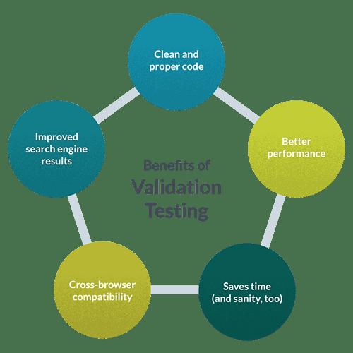 Benefits of html validation testing