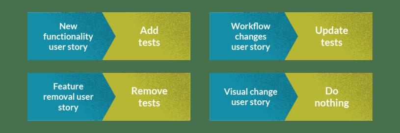 Managing agile test cases